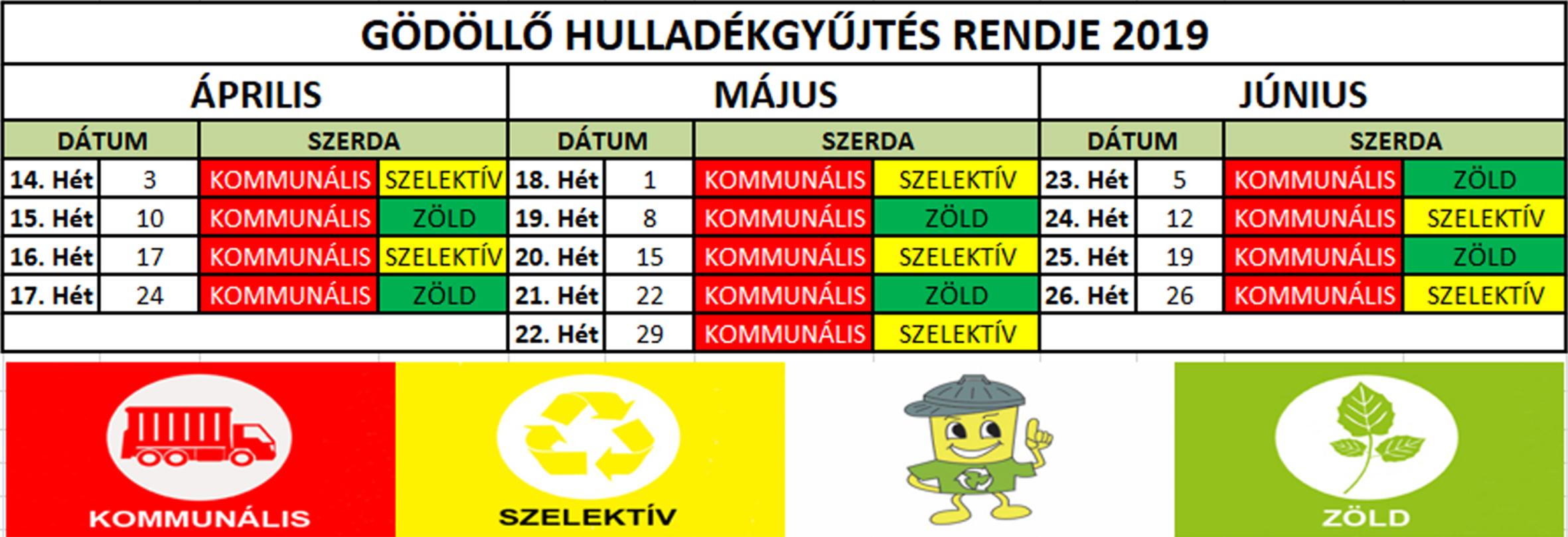 Április 1-jétől változik a szelektív és zöldhulladék gyűjtési rendje