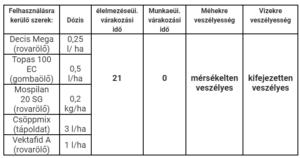 Gödöllő Város Önkormányzata Tájékoztatás közterületen történő permetezésről